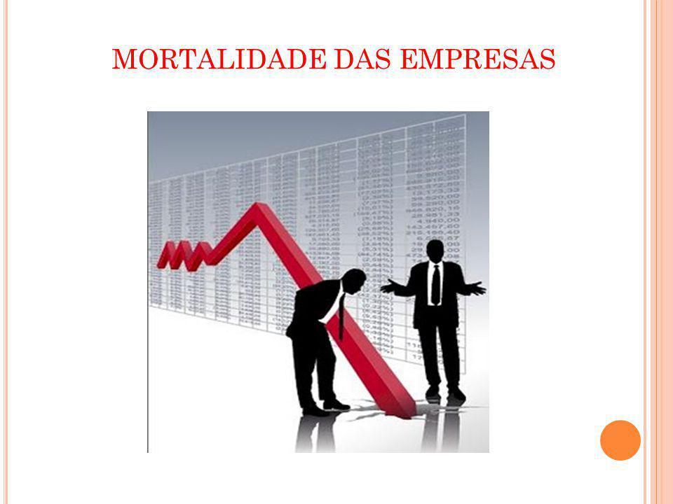 MORTALIDADE DAS EMPRESAS
