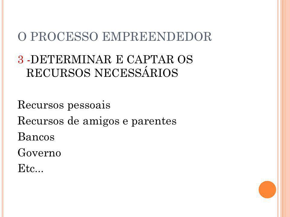 O PROCESSO EMPREENDEDOR 3 -DETERMINAR E CAPTAR OS RECURSOS NECESSÁRIOS Recursos pessoais Recursos de amigos e parentes Bancos Governo Etc...