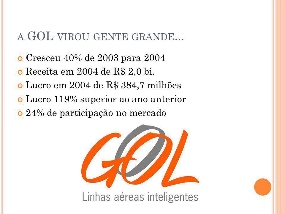A GOL VIROU GENTE GRANDE... Cresceu 40% de 2003 para 2004 Receita em 2004 de R$ 2,0 bi. Lucro em 2004 de R$ 384,7 milhões Lucro 119% superior ao ano a
