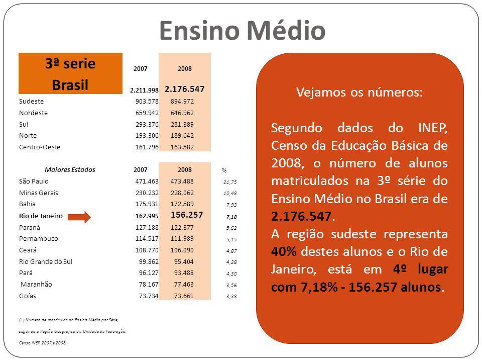 Ensino Médio Vejamos os números: Segundo dados do INEP, Censo da Educação Básica de 2008, o número de alunos matriculados na 3º série do Ensino Médio