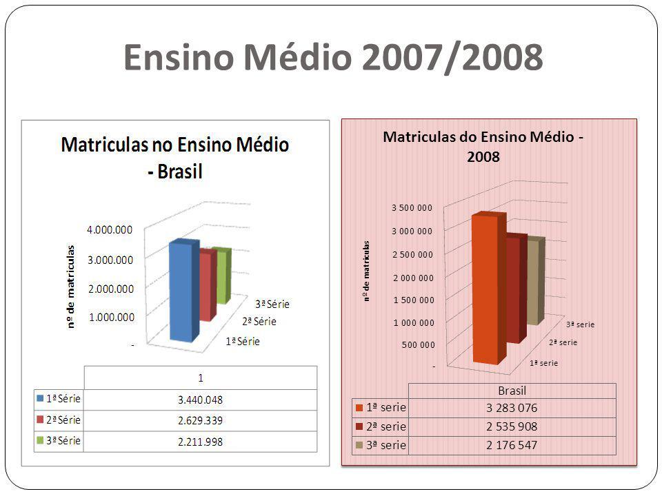 Ensino Médio 2007/2008
