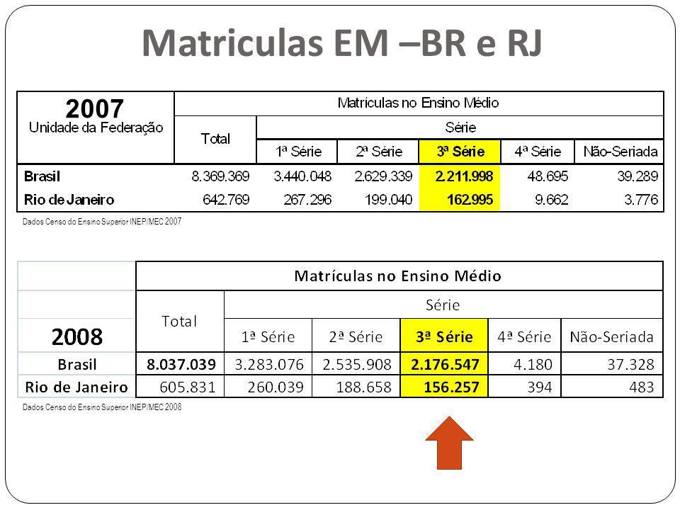 Dados Censo do Ensino Superior INEP/MEC 2007 Dados Censo do Ensino Superior INEP/MEC 2008 Matriculas EM –BR e RJ 2007