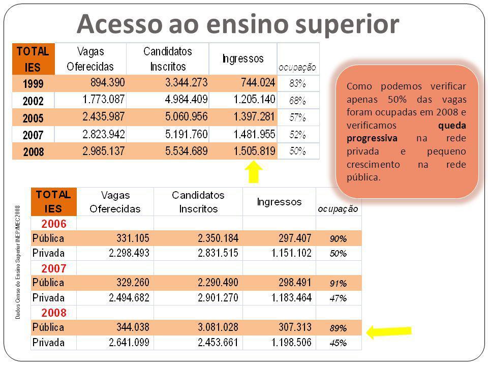 Dados Censo do Ensino Superior INEP/MEC 2008 Acesso ao ensino superior Como podemos verificar apenas 50% das vagas foram ocupadas em 2008 e verificamo