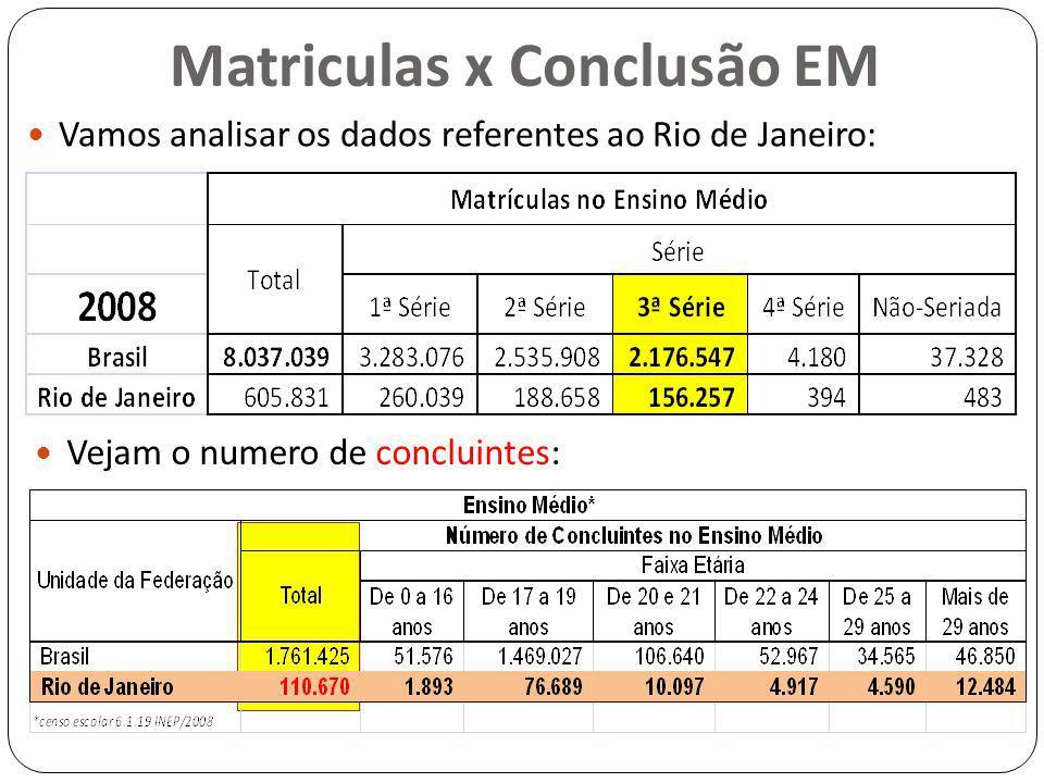 Matriculas x Conclusão EM Vamos analisar os dados referentes ao Rio de Janeiro: Vejam o numero de concluintes: