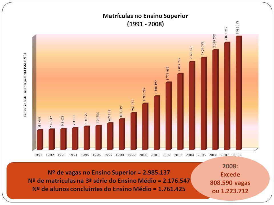 Nº de vagas no Ensino Superior = 2.985.137 Nº de matriculas na 3ª série do Ensino Médio = 2.176.547 Nº de alunos concluintes do Ensino Médio = 1.761.4