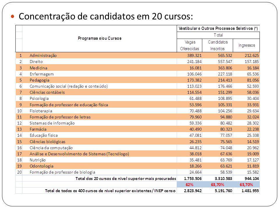 Concentração de candidatos em 20 cursos: