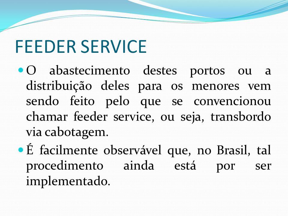 FEEDER SERVICE O abastecimento destes portos ou a distribuição deles para os menores vem sendo feito pelo que se convencionou chamar feeder service, o