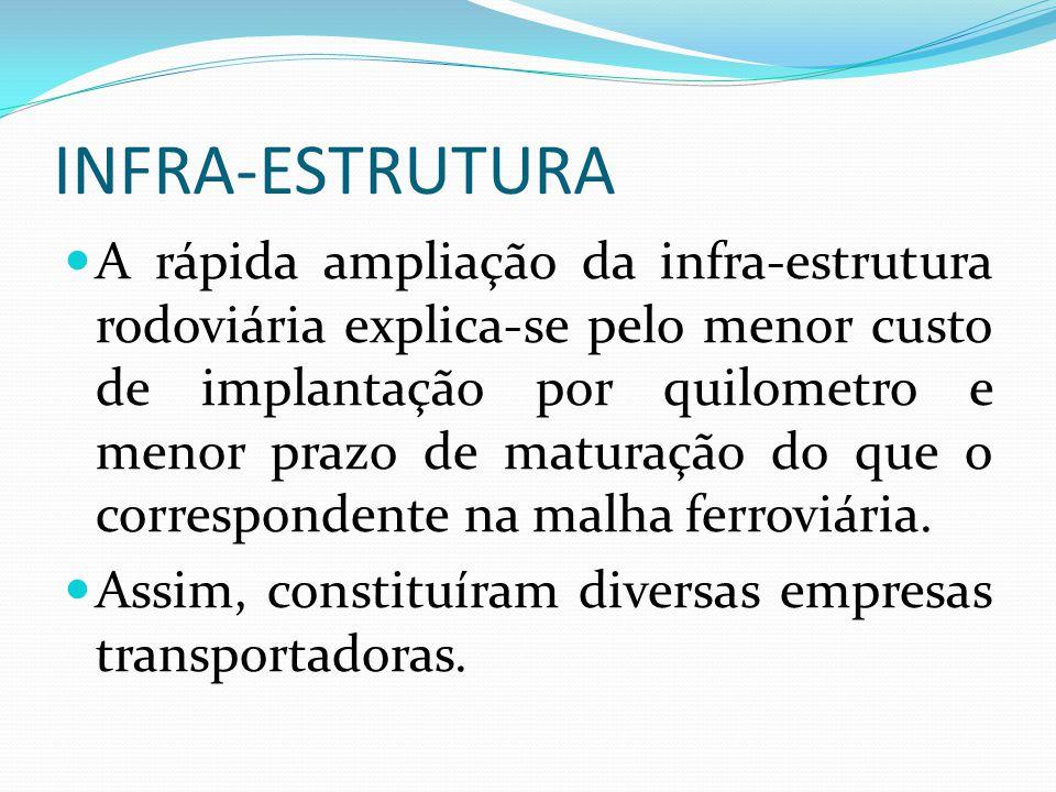 INFRA-ESTRUTURA A rápida ampliação da infra-estrutura rodoviária explica-se pelo menor custo de implantação por quilometro e menor prazo de maturação
