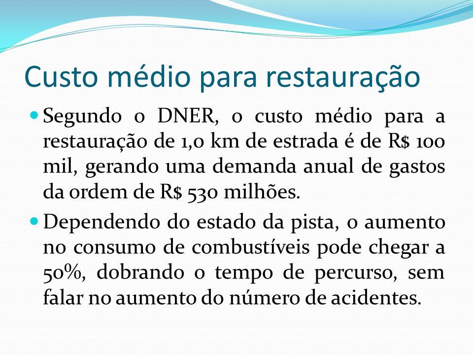 Custo médio para restauração Segundo o DNER, o custo médio para a restauração de 1,0 km de estrada é de R$ 100 mil, gerando uma demanda anual de gasto