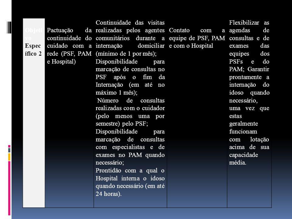 Objeti vo Espec ífico 2 Pactuação da continuidade do cuidado com a rede (PSF, PAM e Hospital) Continuidade das visitas realizadas pelos agentes comuni