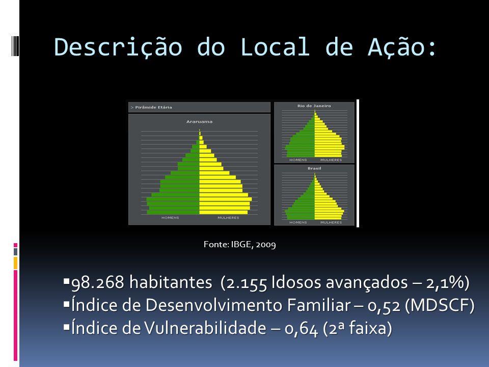 Descrição do Local de Ação: Fonte: IBGE, 2009 98.268 habitantes (2.155 Idosos avançados – 2,1%) 98.268 habitantes (2.155 Idosos avançados – 2,1%) Índi