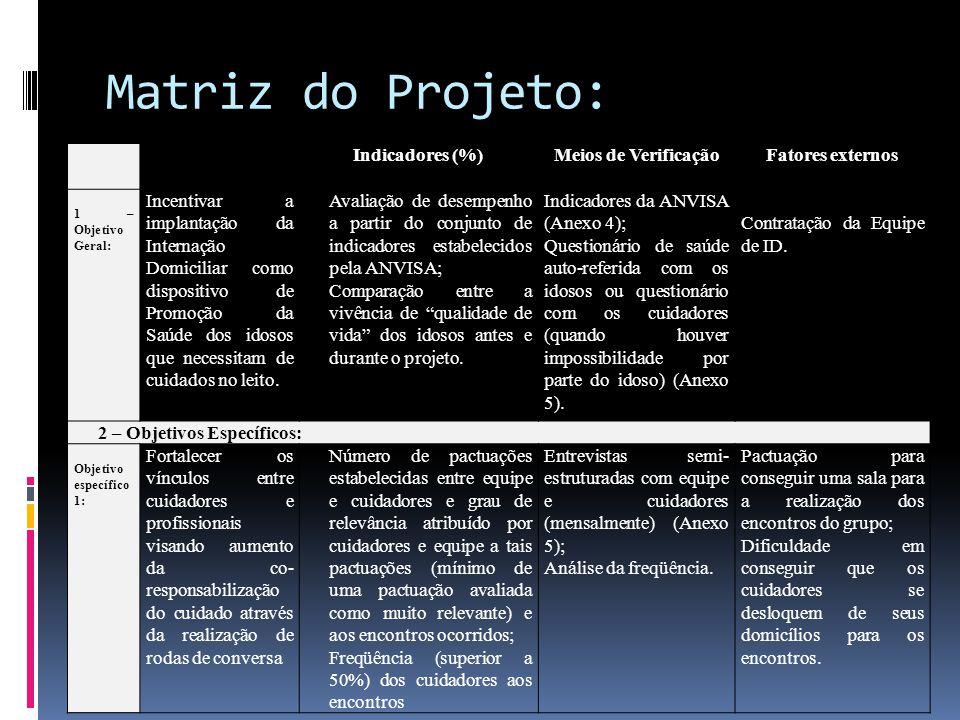 Matriz do Projeto: Indicadores (%)Meios de VerificaçãoFatores externos 1 – Objetivo Geral: Incentivar a implantação da Internação Domiciliar como disp