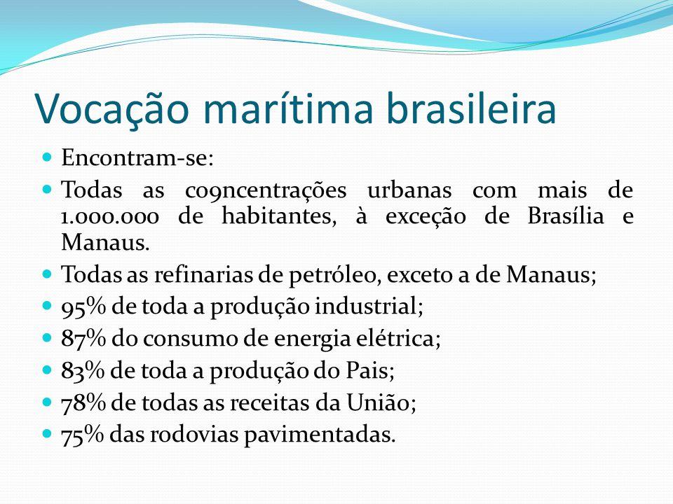 Vocação marítima brasileira Encontram-se: Todas as co9ncentrações urbanas com mais de 1.000.000 de habitantes, à exceção de Brasília e Manaus. Todas a