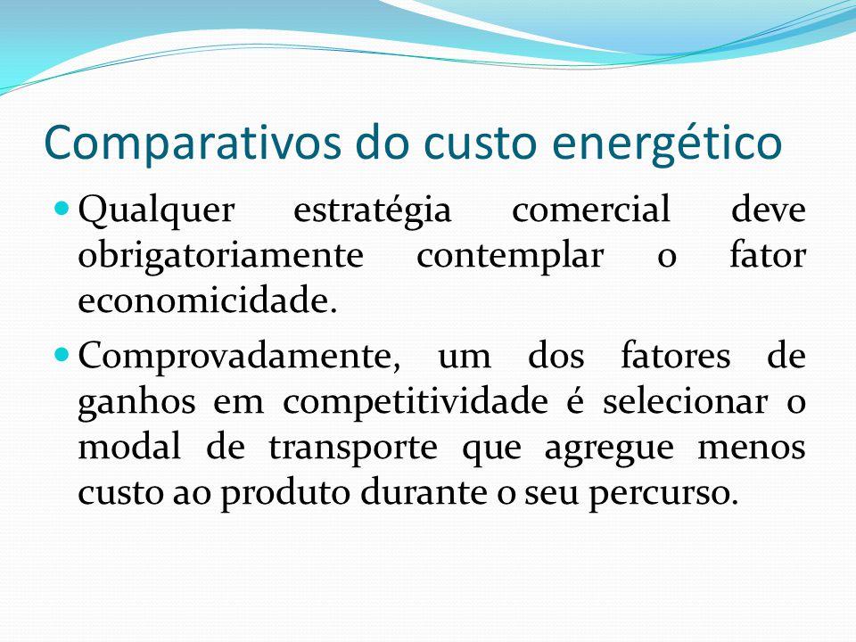 Comparativos do custo energético Qualquer estratégia comercial deve obrigatoriamente contemplar o fator economicidade. Comprovadamente, um dos fatores