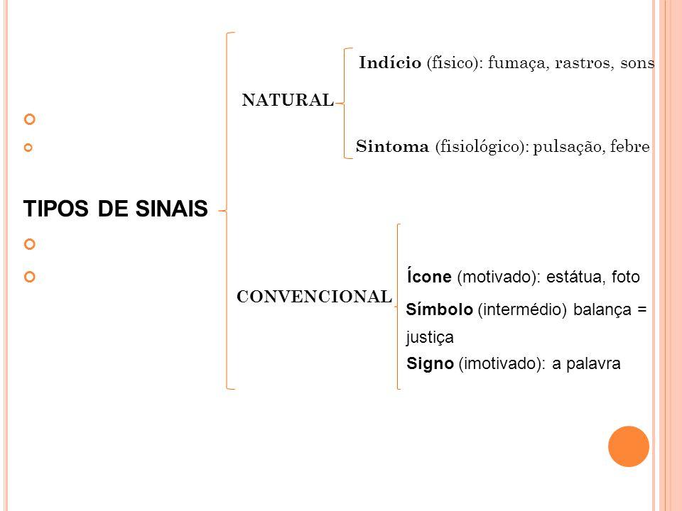Sintoma (fisiológico): pulsação, febre TIPOS DE SINAIS Ícone (motivado): estátua, foto Símbolo (intermédio) balança = justiça Signo (imotivado): a pal