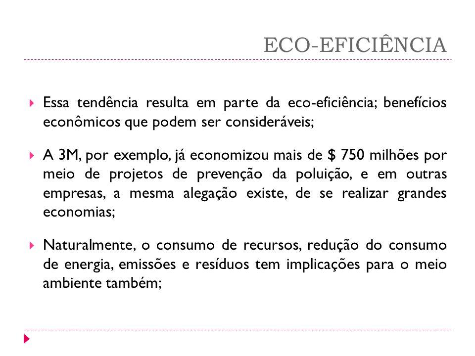 ECO-EFICIÊNCIA Essa tendência resulta em parte da eco-eficiência; benefícios econômicos que podem ser consideráveis; A 3M, por exemplo, já economizou