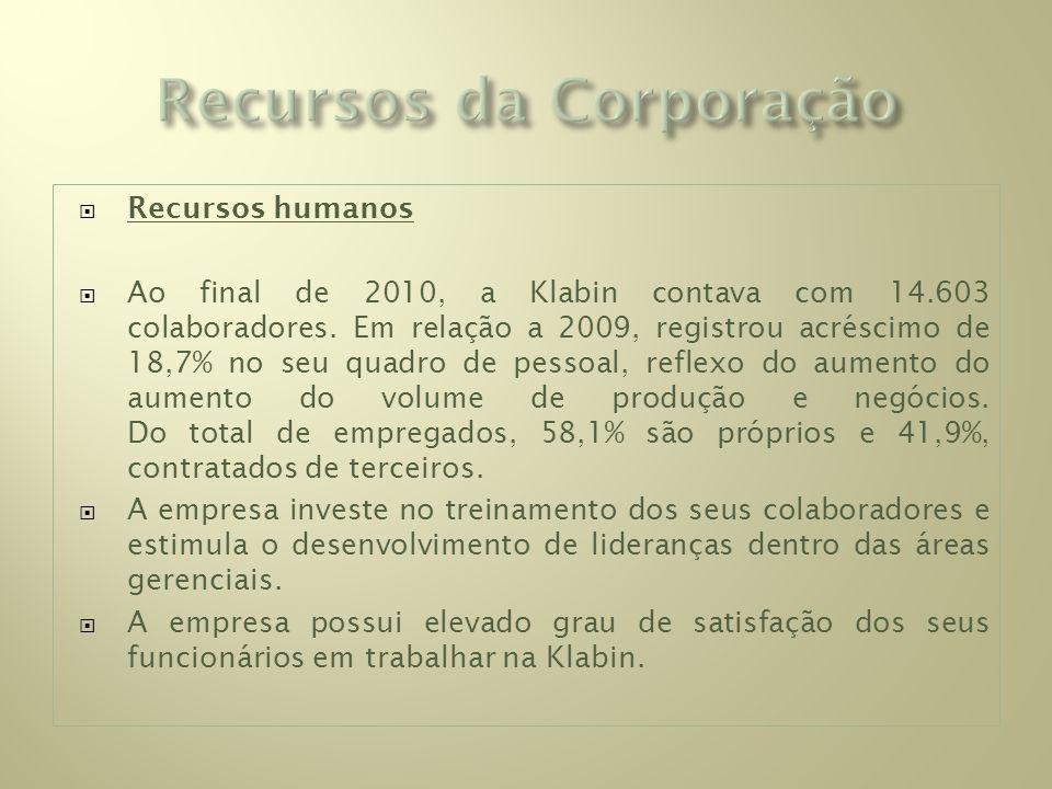 Recursos humanos Ao final de 2010, a Klabin contava com 14.603 colaboradores.