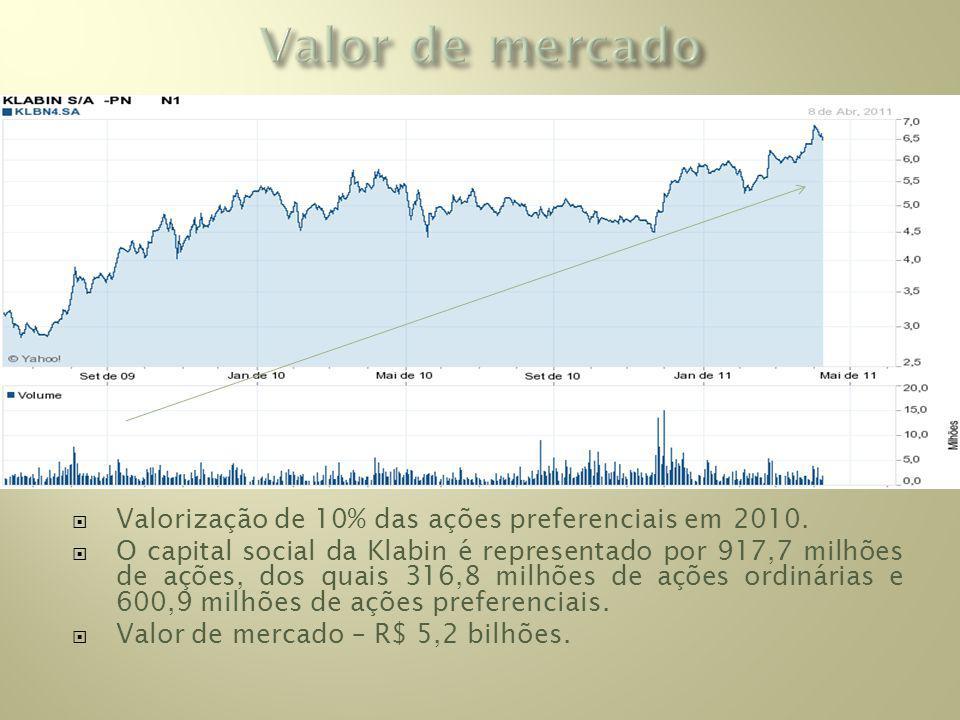 Valorização de 10% das ações preferenciais em 2010.