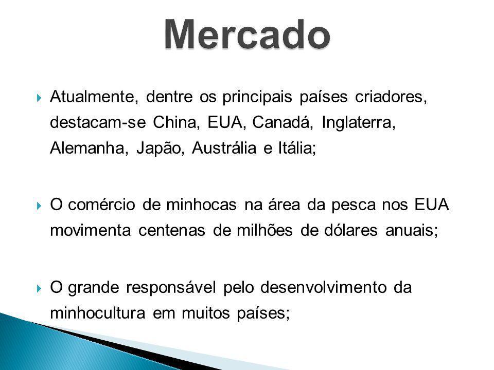 Atualmente, dentre os principais países criadores, destacam-se China, EUA, Canadá, Inglaterra, Alemanha, Japão, Austrália e Itália; O comércio de minh