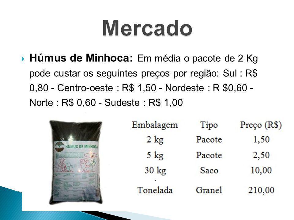 Húmus de Minhoca: Em média o pacote de 2 Kg pode custar os seguintes preços por região: Sul : R$ 0,80 - Centro-oeste : R$ 1,50 - Nordeste : R $0,60 -