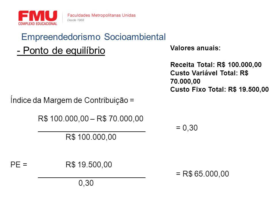 - Ponto de equilíbrio Empreendedorismo Socioambiental Índice da Margem de Contribuição = R$ 100.000,00 – R$ 70.000,00 _________________________= 0,30