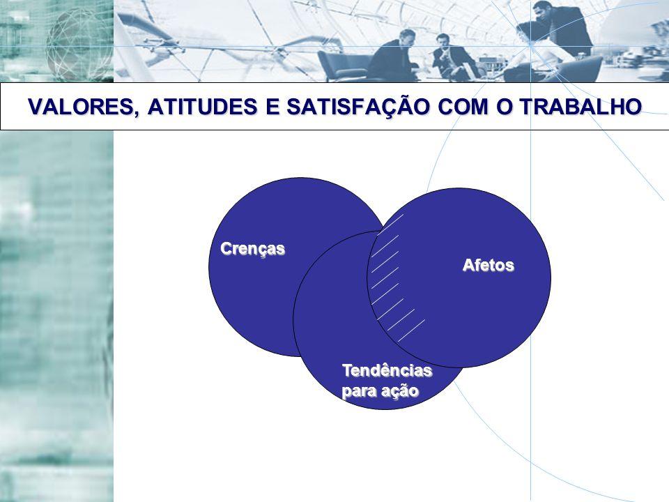 VALORES, ATITUDES E SATISFAÇÃO COM O TRABALHO Crenças Afetos Tendências para ação
