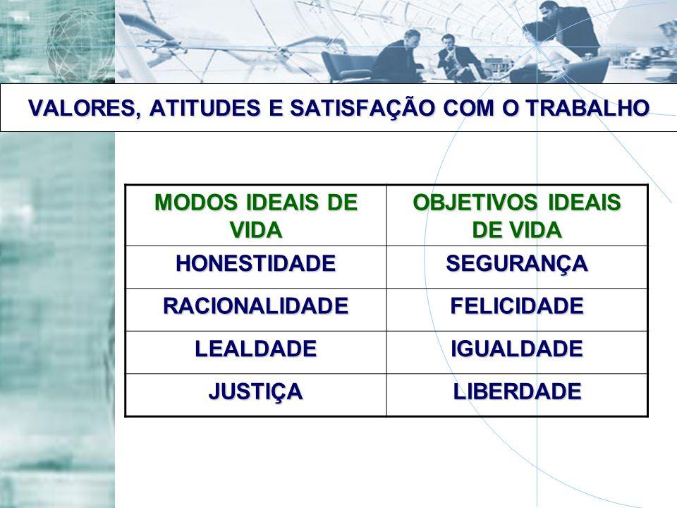 VALORES, ATITUDES E SATISFAÇÃO COM O TRABALHO MODOS IDEAIS DE VIDA OBJETIVOS IDEAIS DE VIDA HONESTIDADESEGURANÇA RACIONALIDADEFELICIDADE LEALDADEIGUAL