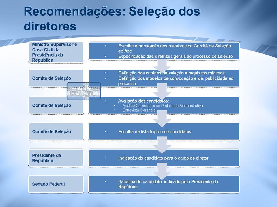 Recomendações: seleção dos gerentes superiores Atribuição do conselho diretor das AR; Incentivar a participação de servidores de carreira no processo de seleção; Observar os princípios de transparência e competição no processo de seleção; Fazer uso, quando o caso, dos serviços de empresas especializadas em busca e seleção de executivos.