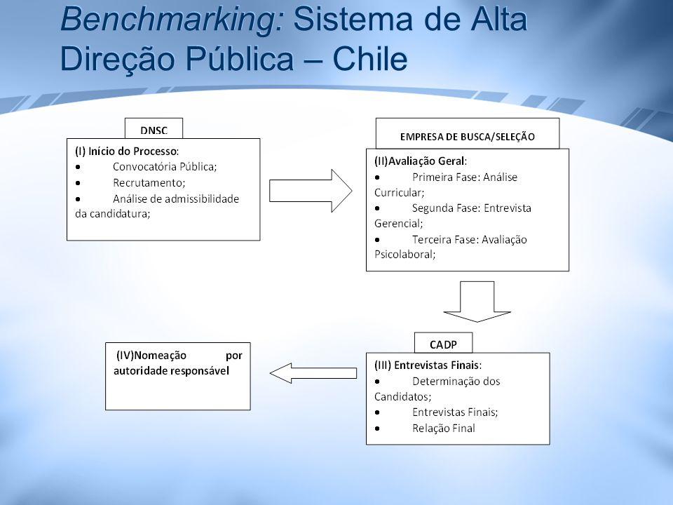 Benchmarking: Sistema de Alta Direção Pública – Chile