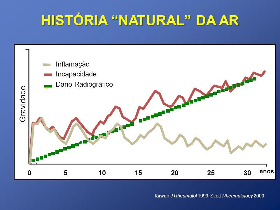 HISTÓRIA NATURAL DA AR Gravidade 051015202530 Inflamação Incapacidade Dano Radiográfico anos Kirwan J Rheumatol 1999, Scott Rheumatology 2000