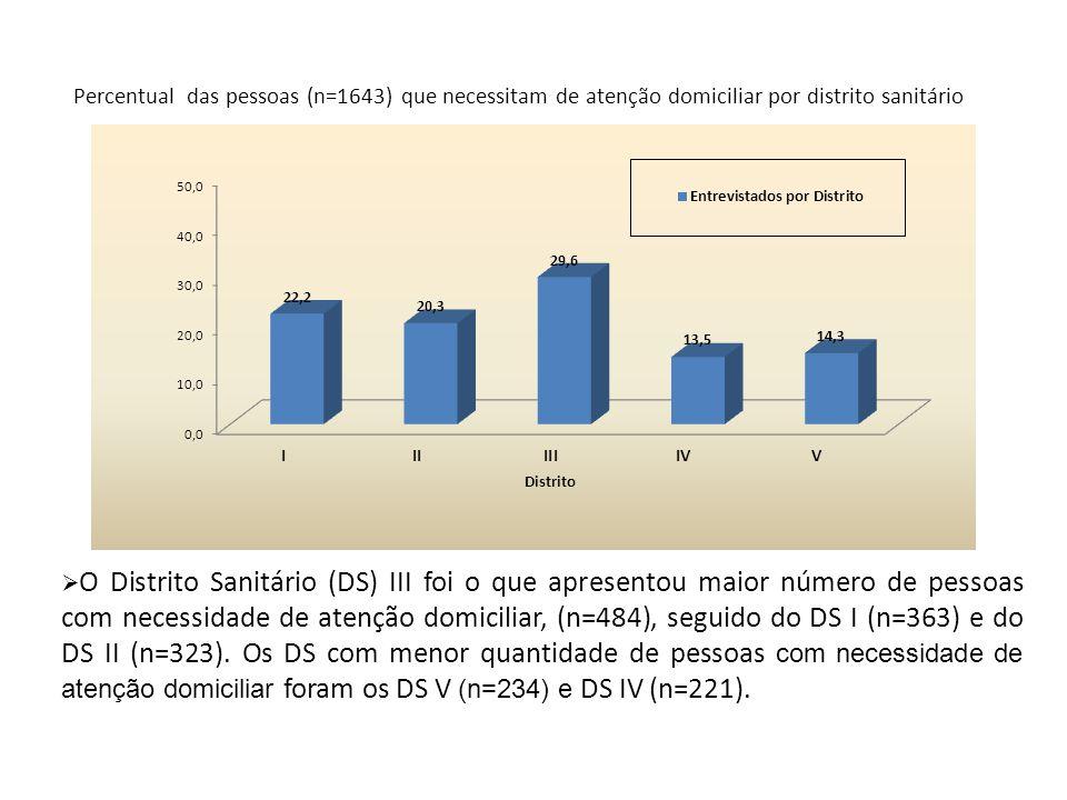 Percentual das pessoas (n=1643) que necessitam de atenção domiciliar por distrito sanitário O Distrito Sanitário (DS) III foi o que apresentou maior n