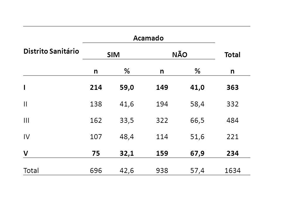 Distrito Sanitário Acamado SIMNÃOTotal n%n%n I21459,014941,0363 II13841,619458,4332 III16233,532266,5484 IV10748,411451,6221 V7532,115967,9234 Total69