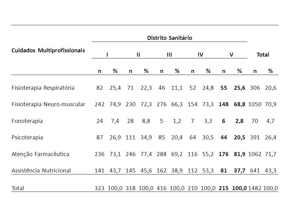 Cuidados Multiprofissionais Distrito Sanitário IIIIIIIVVTotal n%n%n%n%n%n% Fisioterapia Respiratória8225,47122,34611,15224,85525,630620,6 Fisioterapia