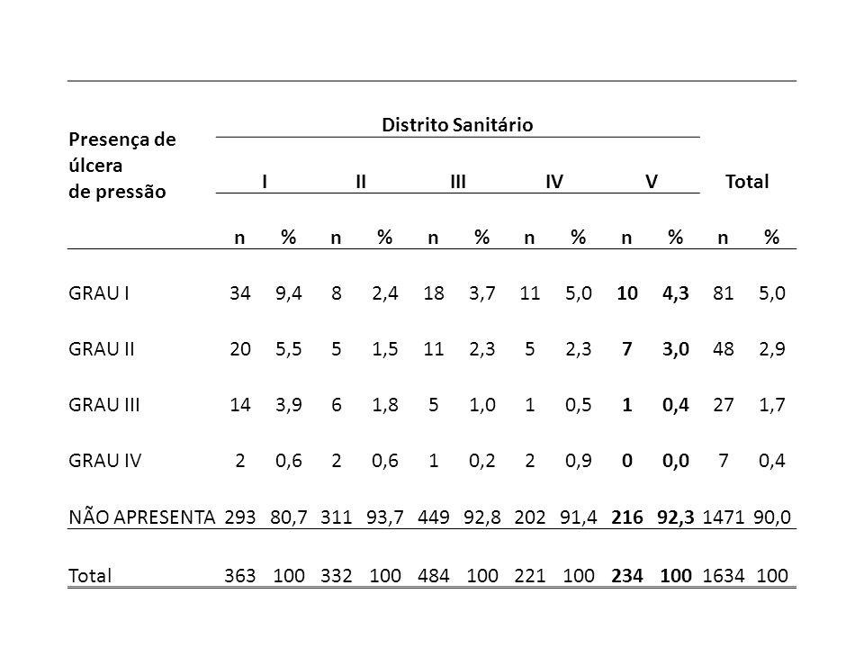 Presença de úlcera de pressão Distrito Sanitário IIIIIIIVVTotal n%n%n%n%n%n% GRAU I349,482,4183,7115,0104,3815,0 GRAU II205,551,5112,35 73,0482,9 GRAU