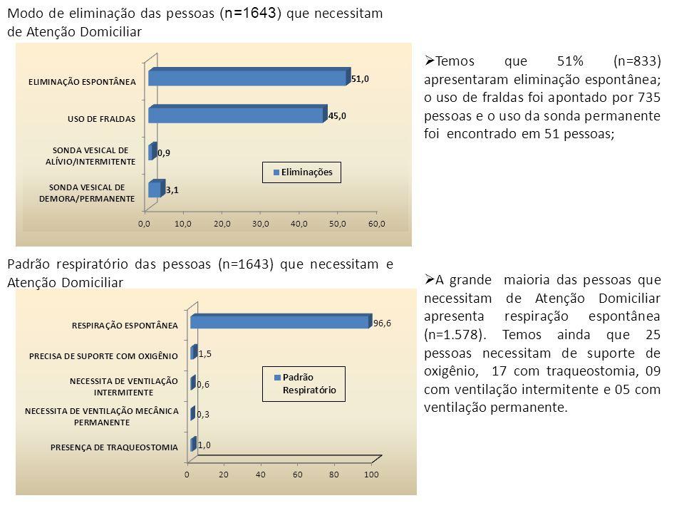 Modo de eliminação das pessoas (n=1643) que necessitam de Atenção Domiciliar Padrão respiratório das pessoas (n=1643) que necessitam e Atenção Domicil