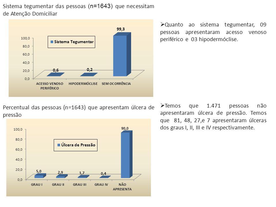 Sistema tegumentar das pessoas (n=1643) que necessitam de Atenção Domiciliar Percentual das pessoas (n=1643) que apresentam úlcera de pressão Quanto a