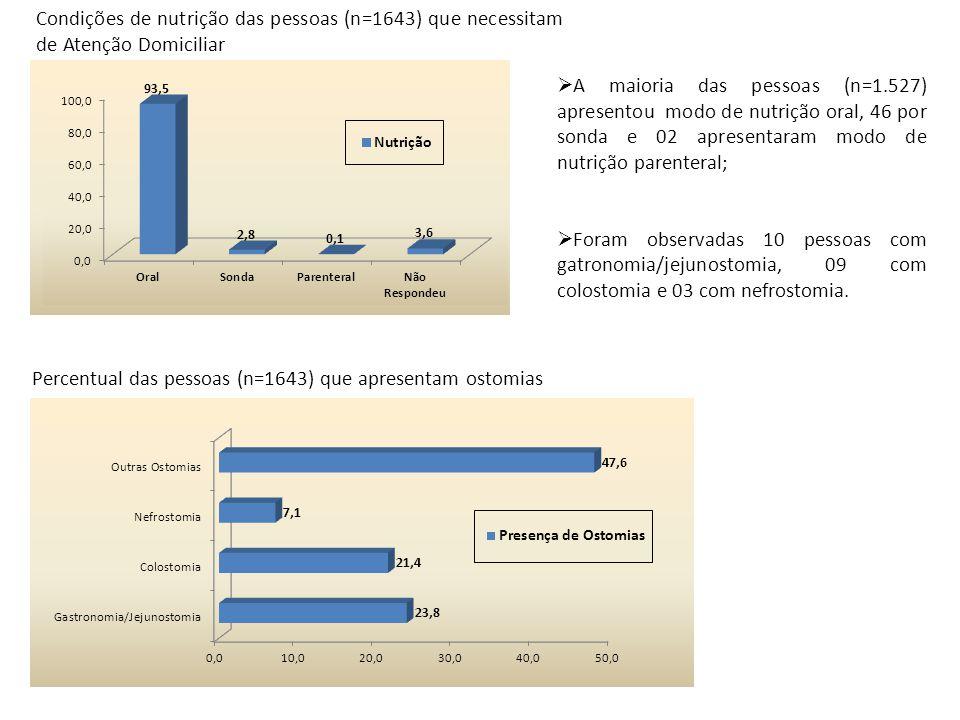 Condições de nutrição das pessoas (n=1643) que necessitam de Atenção Domiciliar Percentual das pessoas (n=1643) que apresentam ostomias A maioria das