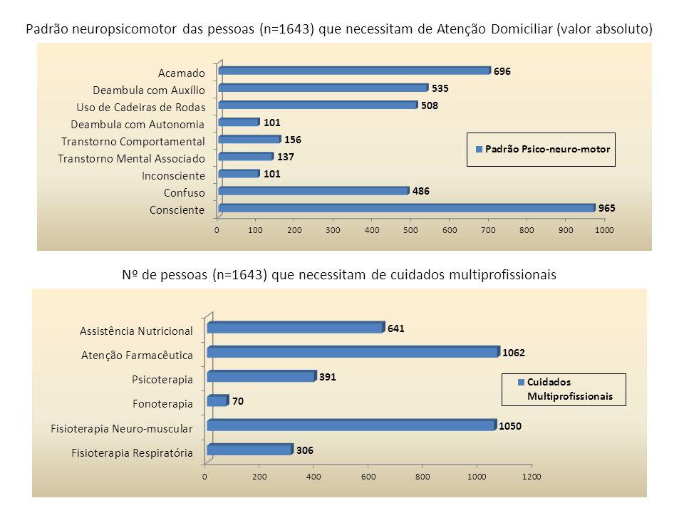 Padrão neuropsicomotor das pessoas (n=1643) que necessitam de Atenção Domiciliar (valor absoluto) Nº de pessoas (n=1643) que necessitam de cuidados mu