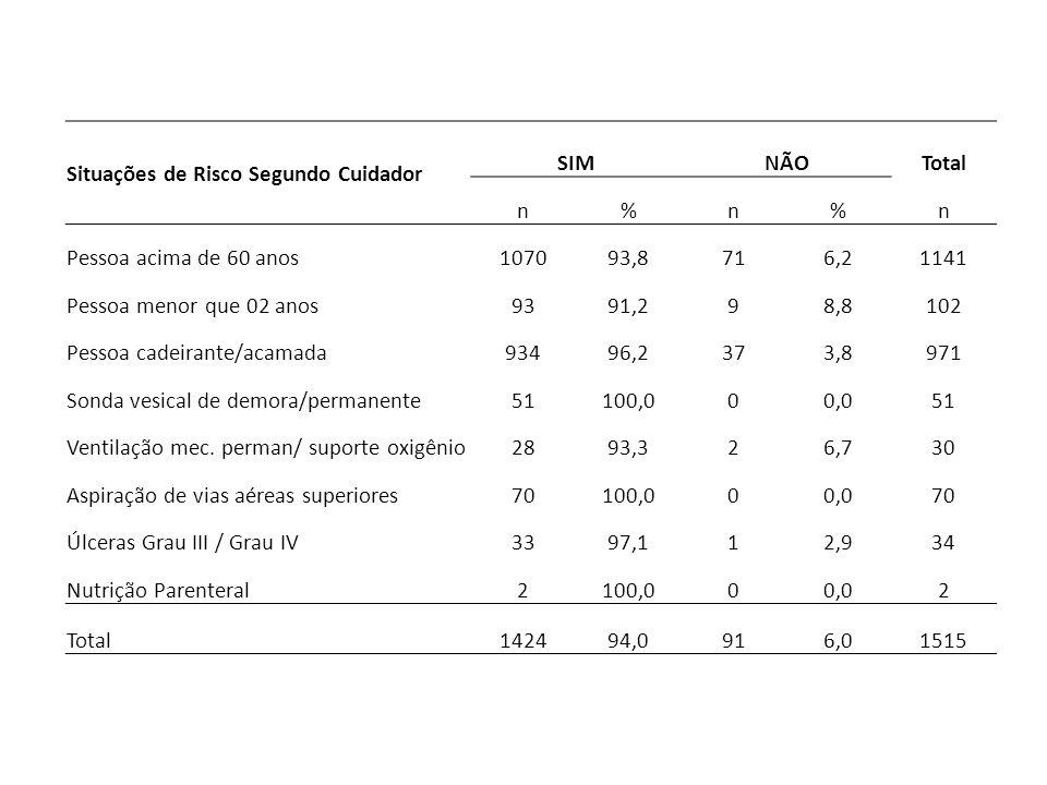 Situações de Risco Segundo Cuidador SIMNÃOTotal n%n%n Pessoa acima de 60 anos107093,8716,21141 Pessoa menor que 02 anos9391,298,8102 Pessoa cadeirante