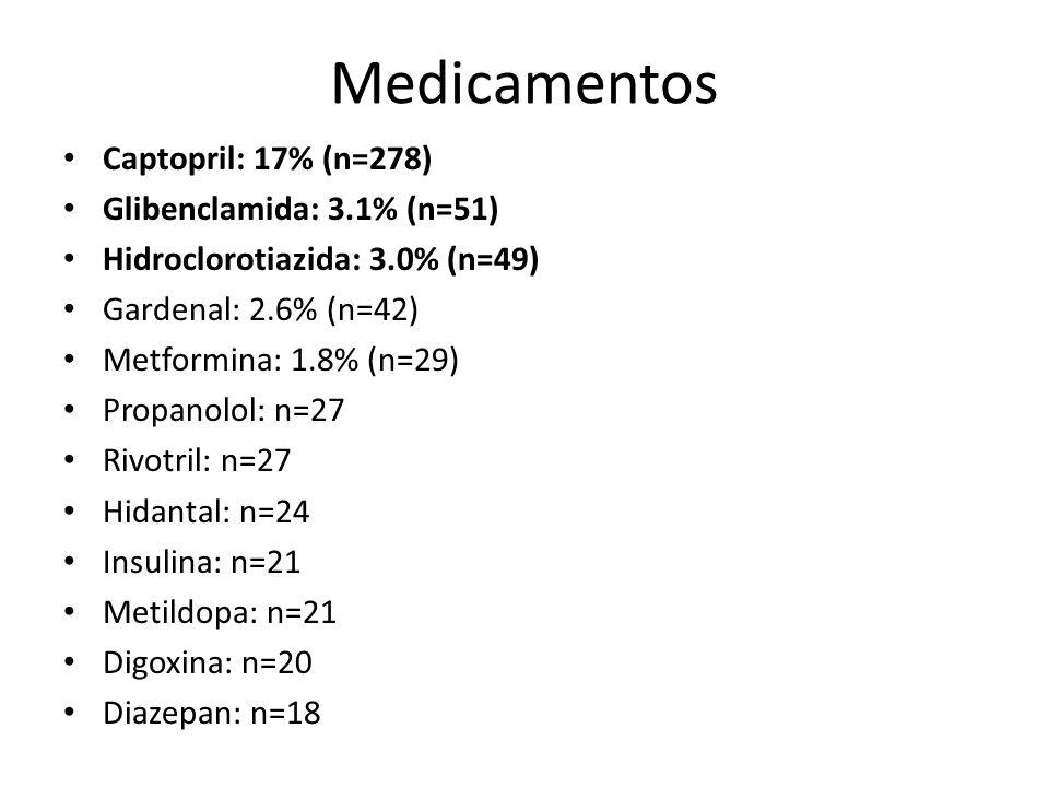 Medicamentos Captopril: 17% (n=278) Glibenclamida: 3.1% (n=51) Hidroclorotiazida: 3.0% (n=49) Gardenal: 2.6% (n=42) Metformina: 1.8% (n=29) Propanolol