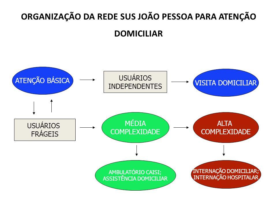 ORGANIZAÇÃO DA REDE SUS JOÃO PESSOA PARA ATENÇÃO DOMICILIAR ATENÇÃO BÁSICA USUÁRIOS INDEPENDENTES USUÁRIOS FRÁGEIS MÉDIA COMPLEXIDADE ALTA COMPLEXIDAD