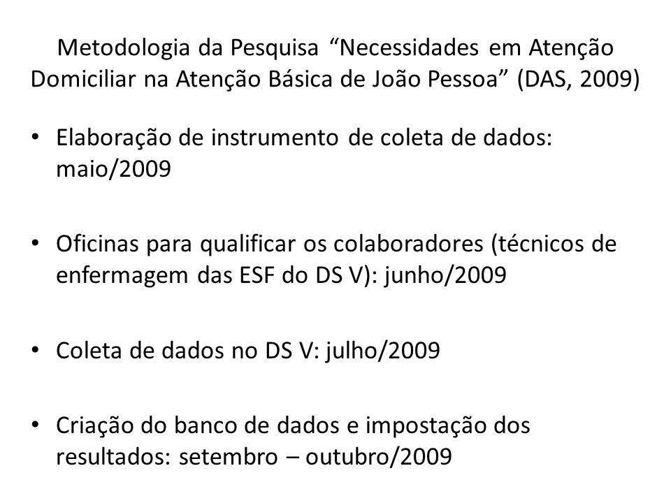 Metodologia da Pesquisa Necessidades em Atenção Domiciliar na Atenção Básica de João Pessoa (DAS, 2009) Elaboração de instrumento de coleta de dados: