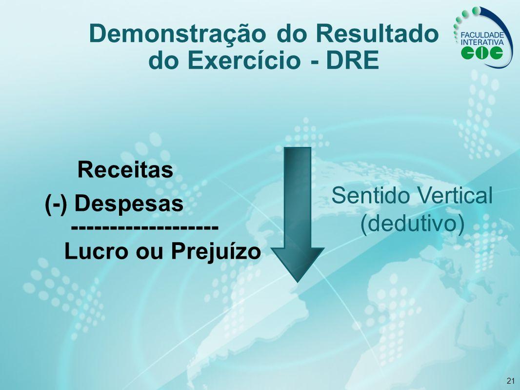 21 Receitas (-) Despesas ------------------- Lucro ou Prejuízo Sentido Vertical (dedutivo) Demonstração do Resultado do Exercício - DRE