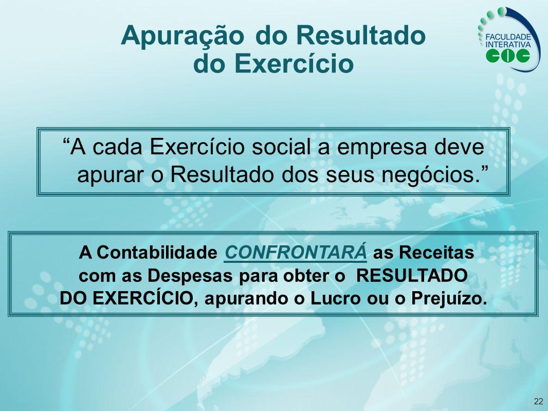 22 Apuração do Resultado do Exercício A cada Exercício social a empresa deve apurar o Resultado dos seus negócios. A Contabilidade CONFRONTARÁ as Rece