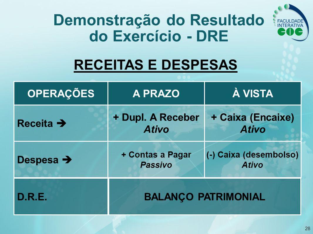 28 RECEITAS E DESPESAS OPERAÇÕESÀ VISTAA PRAZO Despesa (-) Caixa (desembolso) Ativo + Contas a Pagar Passivo D.R.E.BALANÇO PATRIMONIAL Receita + Caixa