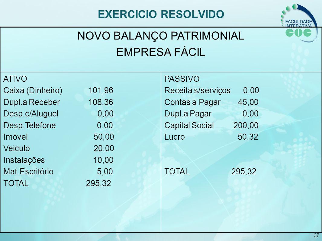 37 EXERCICIO RESOLVIDO NOVO BALANÇO PATRIMONIAL EMPRESA FÁCIL ATIVO Caixa (Dinheiro) 101,96 Dupl.a Receber 108,36 Desp.c/Aluguel 0,00 Desp.Telefone 0,