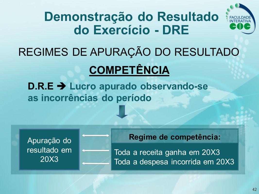 42 D.R.E Lucro apurado observando-se as incorrências do período Regime de competência: Toda a receita ganha em 20X3 Toda a despesa incorrida em 20X3 A