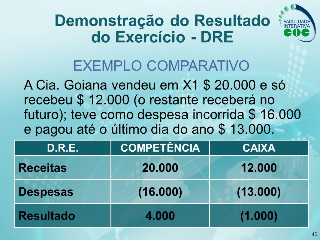 45 Demonstração do Resultado do Exercício - DRE EXEMPLO COMPARATIVO A Cia. Goiana vendeu em X1 $ 20.000 e só recebeu $ 12.000 (o restante receberá no