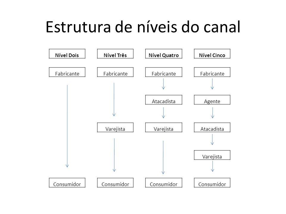 Estrutura de níveis do canal Nível DoisNível TrêsNível QuatroNível Cinco Fabricante AtacadistaAgente Varejista Atacadista Varejista Consumidor
