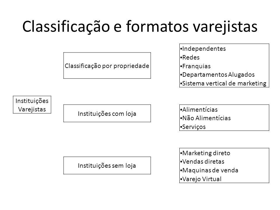 Classificação e formatos varejistas Independentes Classificação por propriedade Redes Franquias Departamentos Alugados Sistema vertical de marketing I